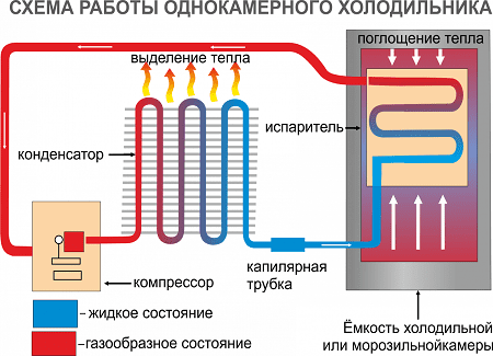 Installation Of The Hinged Evaporator In The Refrigerator Is